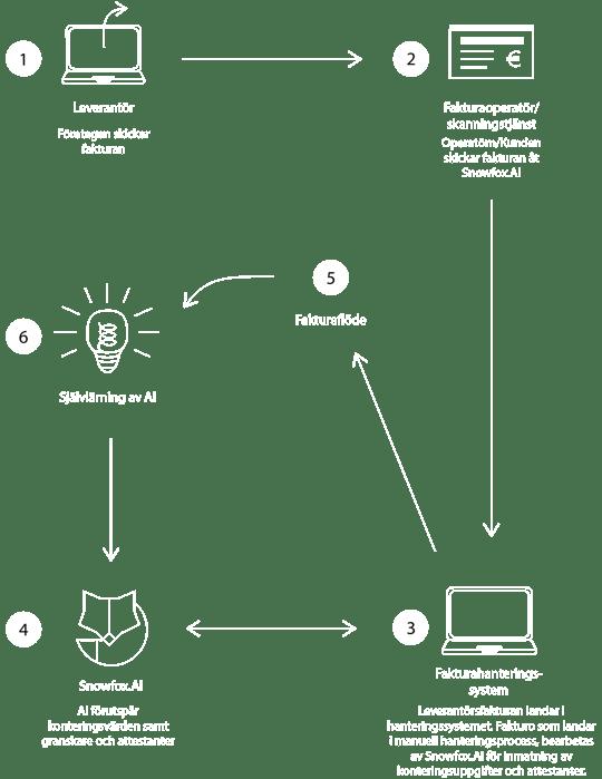 2x API SWE trans-1-1-1