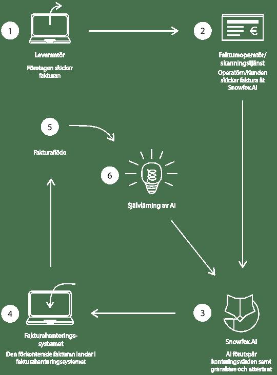 SFTP-process